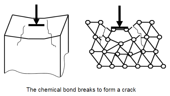 Crack formation and propagation
