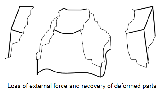 Loss of external force and recovery of deformed parts