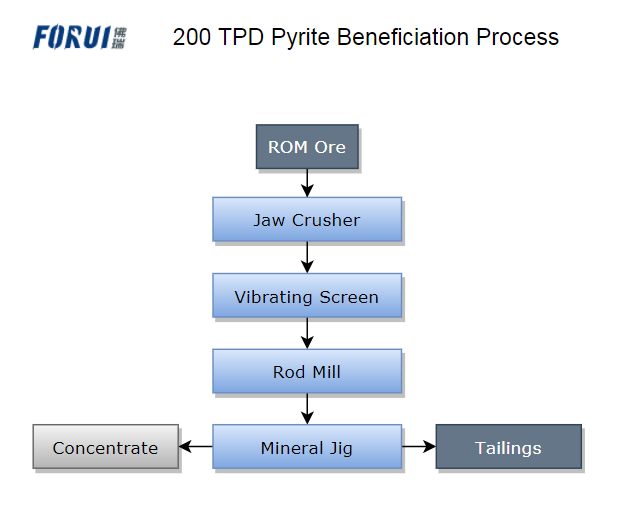 200 TPD Pyrite Beneficiation Process