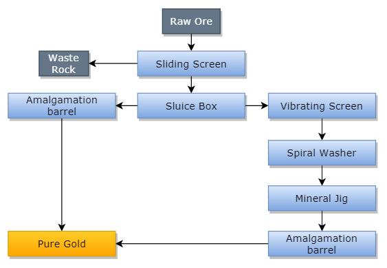 Alluvial Gold Beneficiation Flowsheet